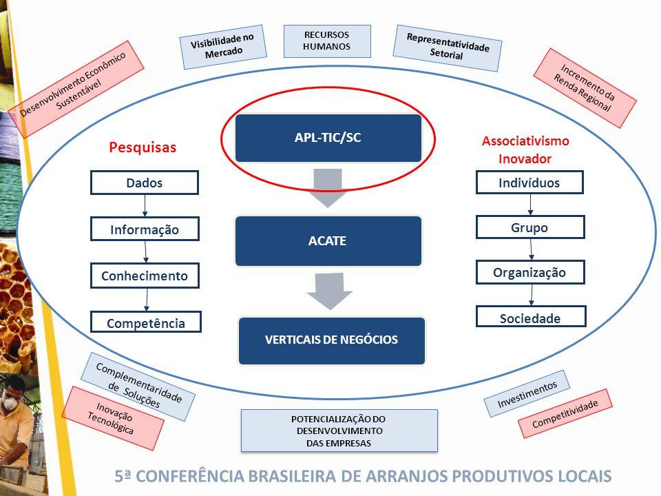5ª CONFERÊNCIA BRASILEIRA DE ARRANJOS PRODUTIVOS LOCAIS APL-TIC/SC ACATE VERTICAIS DE NEGÓCIOS Informação Competência Conhecimento Dados Visibilidade