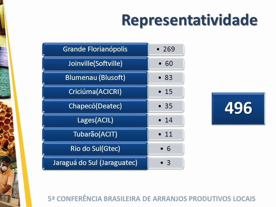 5ª CONFERÊNCIA BRASILEIRA DE ARRANJOS PRODUTIVOS LOCAIS Polos Regionais Associados Blumenau (Blusoft) Rio do Sul (Gtec) Chapecó (Deatec) Criciúma (ACICRI) Tubarão (ACIT) Lages (ACIL) Jaraguá do Sul (Jaraguatec) Joinville (Softville)
