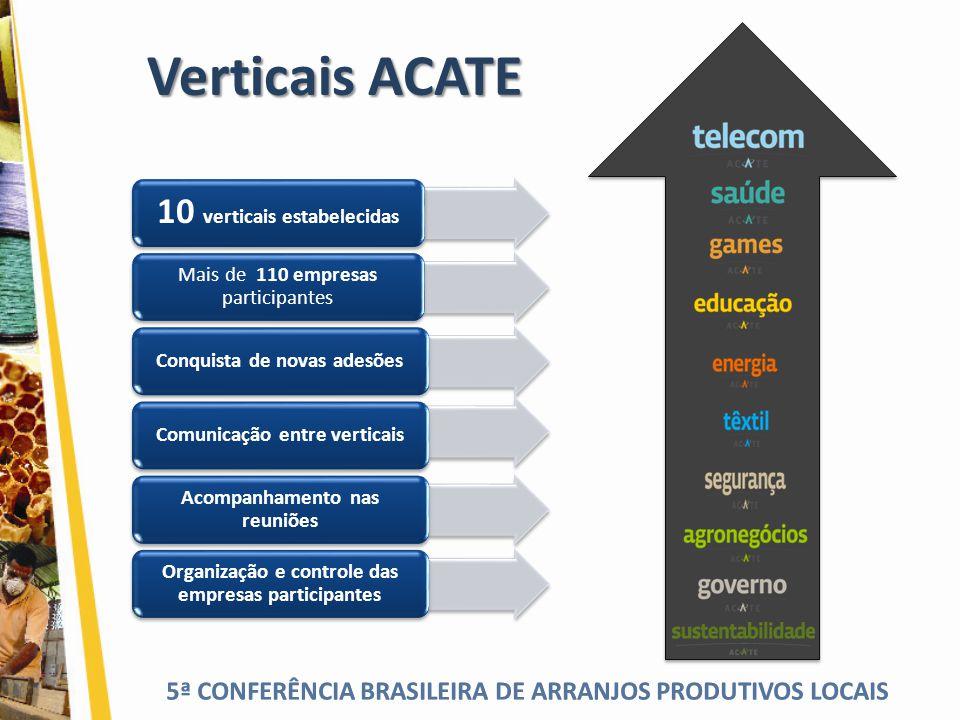 5ª CONFERÊNCIA BRASILEIRA DE ARRANJOS PRODUTIVOS LOCAIS Verticais ACATE 10 verticais estabelecidas Mais de 110 empresas participantes Conquista de nov