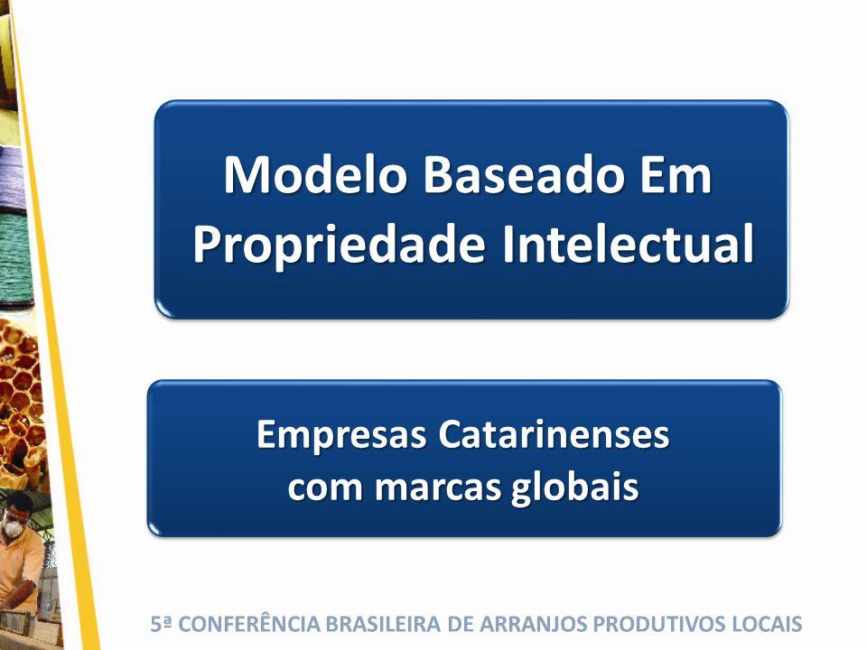 5ª CONFERÊNCIA BRASILEIRA DE ARRANJOS PRODUTIVOS LOCAIS Modelo Baseado Em Propriedade Intelectual Propriedade Intelectual Empresas Catarinenses com ma