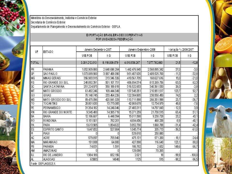 Exportação de Produtos do Agronegócio VIGIAGRO – Vigilância Agropecuária Internacional - fiscalização sanitária e fitossanitária das cargas agropecuárias que passam pelos pontos de entrada e saída de mercadorias do país.