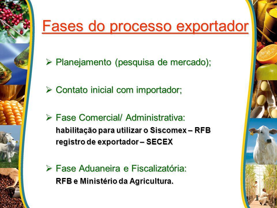Fases do processo exportador Planejamento (pesquisa de mercado); Planejamento (pesquisa de mercado); Contato inicial com importador; Contato inicial c