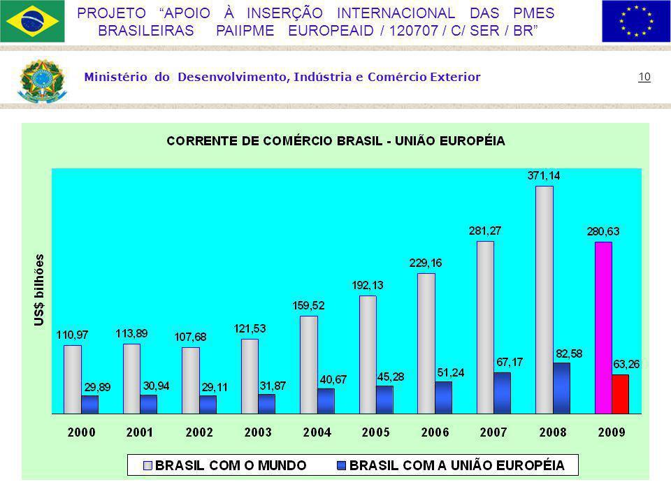 Ministério do Desenvolvimento, Indústria e Comércio Exterior 10 PROJETO APOIO À INSERÇÃO INTERNACIONAL DAS PMES BRASILEIRAS PAIIPME EUROPEAID / 120707 / C/ SER / BR