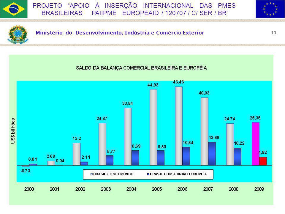 Ministério do Desenvolvimento, Indústria e Comércio Exterior 11 PROJETO APOIO À INSERÇÃO INTERNACIONAL DAS PMES BRASILEIRAS PAIIPME EUROPEAID / 120707 / C/ SER / BR