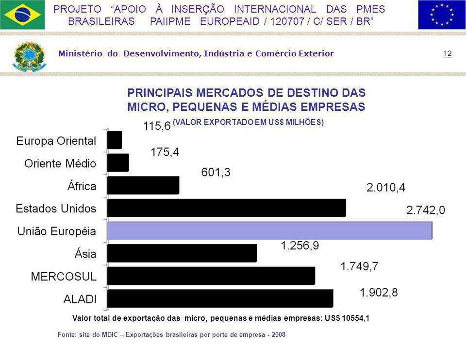 Ministério do Desenvolvimento, Indústria e Comércio Exterior 12 PROJETO APOIO À INSERÇÃO INTERNACIONAL DAS PMES BRASILEIRAS PAIIPME EUROPEAID / 120707 / C/ SER / BR PRINCIPAIS MERCADOS DE DESTINO DAS MICRO, PEQUENAS E MÉDIAS EMPRESAS (VALOR EXPORTADO EM US$ MILHÕES) Fonte: site do MDIC – Exportações brasileiras por porte de empresa - 2008 Valor total de exportação das micro, pequenas e médias empresas: US$ 10554,1