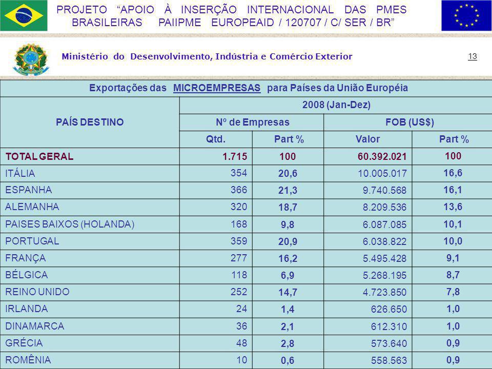 Ministério do Desenvolvimento, Indústria e Comércio Exterior 13 PROJETO APOIO À INSERÇÃO INTERNACIONAL DAS PMES BRASILEIRAS PAIIPME EUROPEAID / 120707 / C/ SER / BR Exportações das MICROEMPRESAS para Países da União Européia PAÍS DESTINO 2008 (Jan-Dez) Nº de Empresas FOB (US$) Qtd.