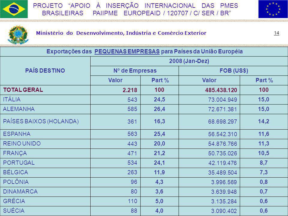 Ministério do Desenvolvimento, Indústria e Comércio Exterior 14 PROJETO APOIO À INSERÇÃO INTERNACIONAL DAS PMES BRASILEIRAS PAIIPME EUROPEAID / 120707 / C/ SER / BR Exportações das PEQUENAS EMPRESAS para Países da União Européia PAÍS DESTINO 2008 (Jan-Dez) Nº de Empresas FOB (US$) Valor Part %Valor Part % TOTAL GERAL2.218100485.438.120100 ITÁLIA54324,573.004.94915,0 ALEMANHA58526,472.671.38115,0 PAÍSES BAIXOS (HOLANDA)36116,368.698.29714,2 ESPANHA56325,456.542.31011,6 REINO UNIDO44320,054.876.76611,3 FRANÇA47121,250.735.02610,5 PORTUGAL53424,142.119.4768,7 BÉLGICA26311,935.489.5047,3 POLÔNIA964,33.996.5690,8 DINAMARCA803,63.639.9480,7 GRÉCIA1105,03.135.2840,6 SUÉCIA884,03.090.4020,6