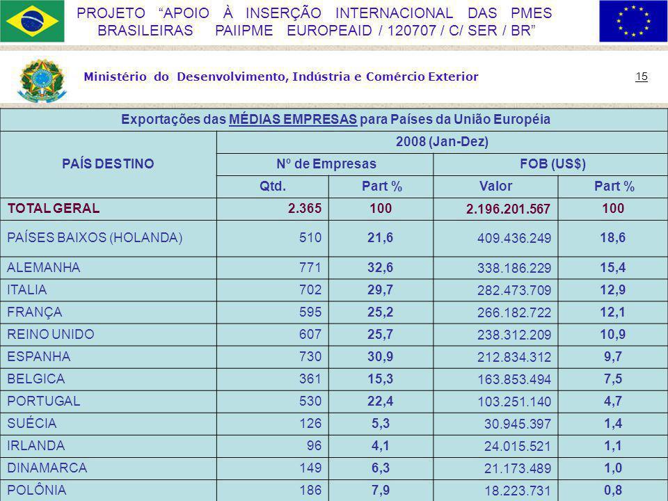 Ministério do Desenvolvimento, Indústria e Comércio Exterior 15 PROJETO APOIO À INSERÇÃO INTERNACIONAL DAS PMES BRASILEIRAS PAIIPME EUROPEAID / 120707 / C/ SER / BR Exportações das MÉDIAS EMPRESAS para Países da União Européia PAÍS DESTINO 2008 (Jan-Dez) Nº de Empresas FOB (US$) Qtd.