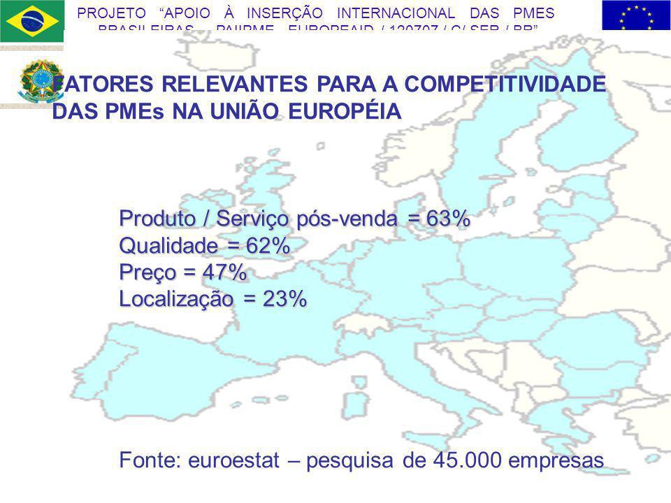 Ministério do Desenvolvimento, Indústria e Comércio Exterior 24 PROJETO APOIO À INSERÇÃO INTERNACIONAL DAS PMES BRASILEIRAS PAIIPME EUROPEAID / 120707 / C/ SER / BR FATORES RELEVANTES PARA A COMPETITIVIDADE DAS PMEs NA UNIÃO EUROPÉIA Produto / Serviço pós-venda = 63% Qualidade = 62% Preço = 47% Localização = 23% Fonte: euroestat – pesquisa de 45.000 empresas