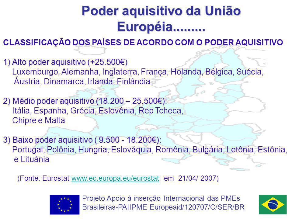 Poder aquisitivo da União Européia.........