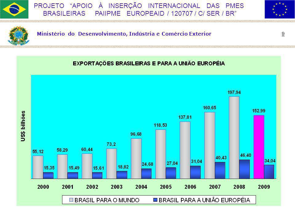Ministério do Desenvolvimento, Indústria e Comércio Exterior 9 PROJETO APOIO À INSERÇÃO INTERNACIONAL DAS PMES BRASILEIRAS PAIIPME EUROPEAID / 120707 / C/ SER / BR