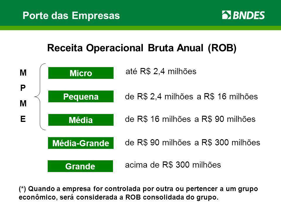 Porte das Empresas Receita Operacional Bruta Anual (ROB) Micro até R$ 2,4 milhões Pequena de R$ 2,4 milhões a R$ 16 milhões Média de R$ 16 milhões a R