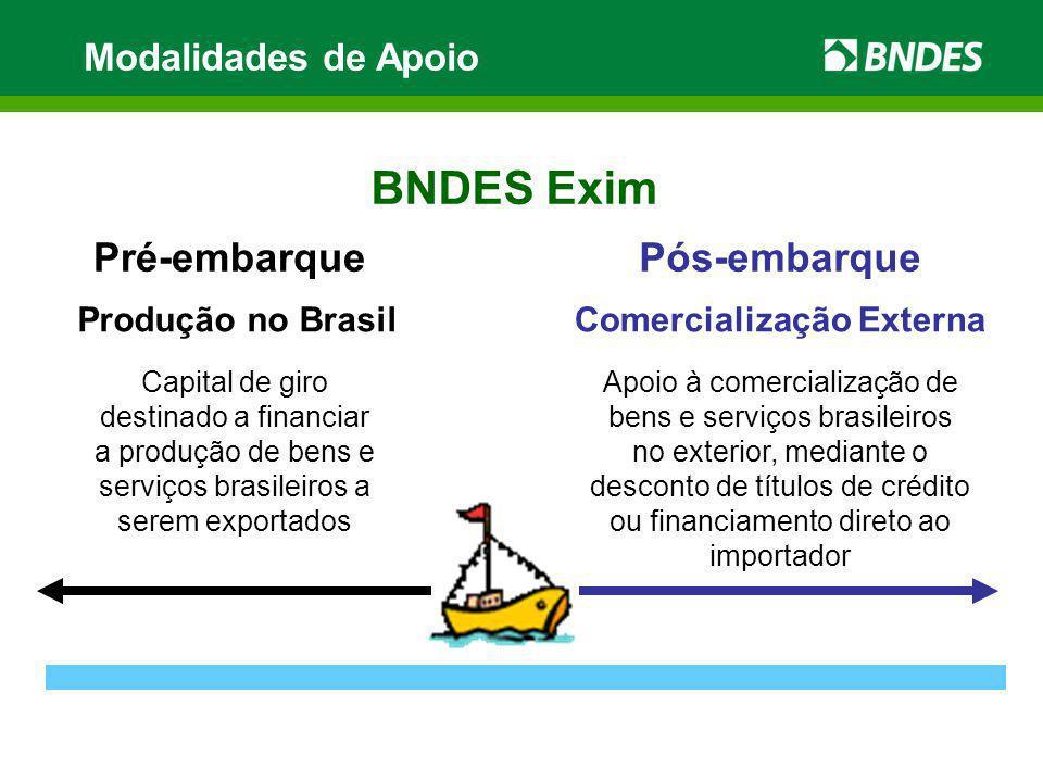 Modalidades de Apoio BNDES Exim Pré-embarquePós-embarque Produção no BrasilComercialização Externa Capital de giro destinado a financiar a produção de