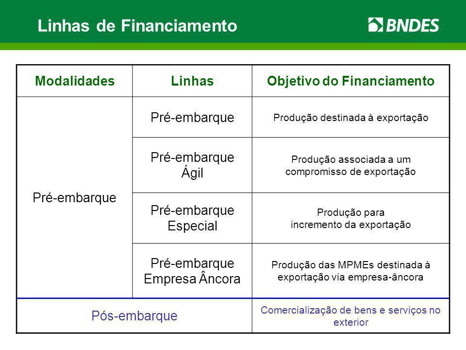 Linhas de Financiamento ModalidadesLinhasObjetivo do Financiamento Pré-embarque Produção destinada à exportação Pré-embarque Ágil Produção associada a