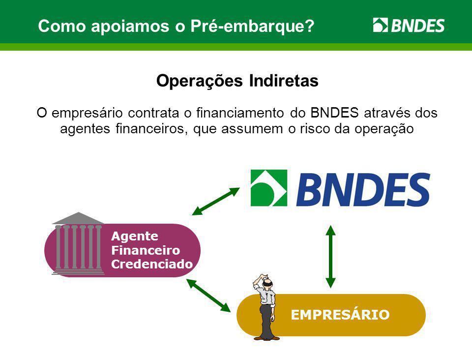 Como apoiamos o Pré-embarque? Operações Indiretas O empresário contrata o financiamento do BNDES através dos agentes financeiros, que assumem o risco