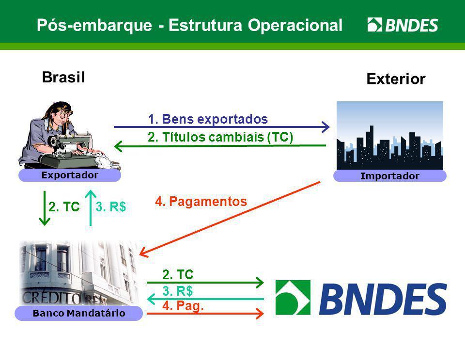 Pós-embarque - Estrutura Operacional 1. Bens exportados 2. Títulos cambiais (TC) 4. Pagamentos 3. R$ 4. Pag. 2. TC Banco Mandatário Exportador Importa