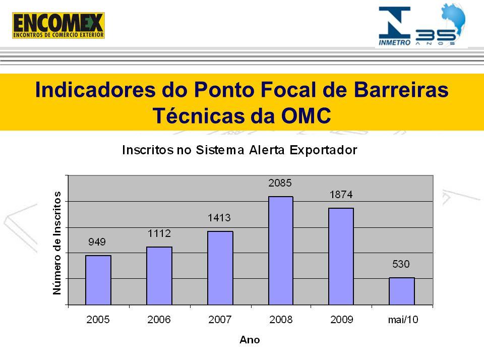 Indicadores do Ponto Focal de Barreiras Técnicas da OMC