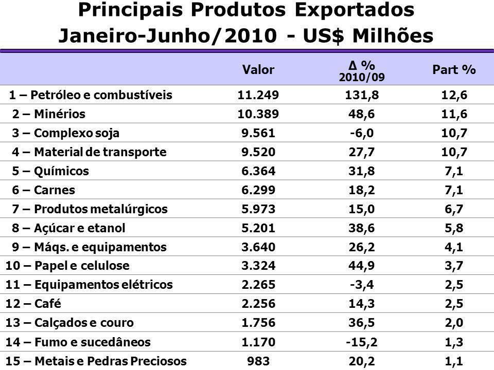 Principais Produtos Exportados Janeiro-Junho/2010 - US$ Milhões Valor Δ % 2010/09 Part % 1 – Petróleo e combustíveis11.249131,812,6 2 – Minérios10.389