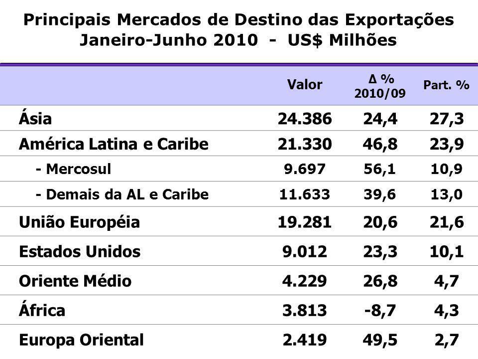Principais Mercados de Destino das Exportações Janeiro-Junho 2010 - US$ Milhões Valor Δ % 2010/09 Part. % Ásia24.38624,427,3 América Latina e Caribe21