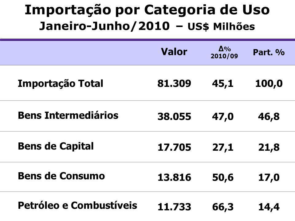 Importação por Categoria de Uso Janeiro-Junho/2010 – US$ Milhões Valor Δ % 2010/09 Part. % Importação Total81.30945,1100,0 Bens Intermediários 38.0554