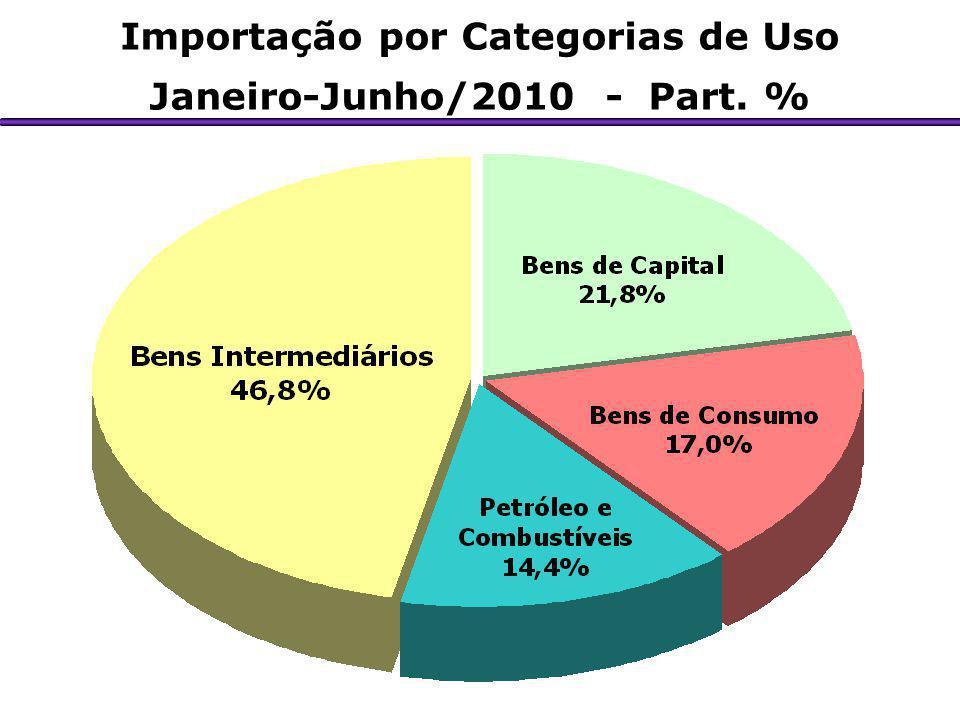 Importação por Categorias de Uso Janeiro-Junho/2010 - Part. %