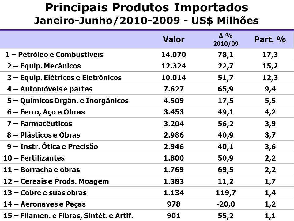 Principais Produtos Importados Janeiro-Junho/2010-2009 - US$ Milhões Valor Δ % 2010/09 Part. % 1 – Petróleo e Combustíveis14.07078,117,3 2 – Equip. Me