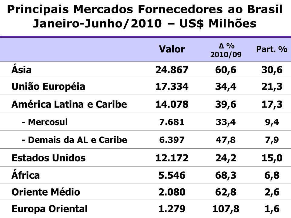Principais Mercados Fornecedores ao Brasil Janeiro-Junho/2010 – US$ Milhões Valor Δ % 2010/09 Part. % Ásia24.86760,630,6 União Européia17.33434,421,3