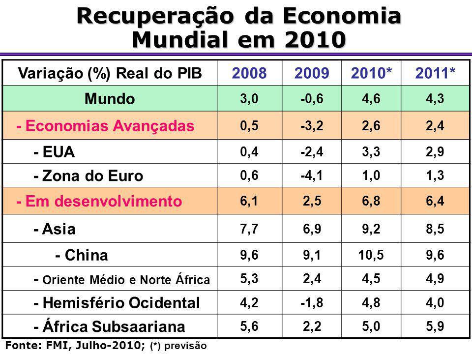 Recuperação da Economia Mundial em 2010 Variação (%) Real do PIB200820092010*2011* Mundo 3,0-0,64,64,3 - Economias Avançadas 0,5-3,22,62,4 - EUA 0,4-2