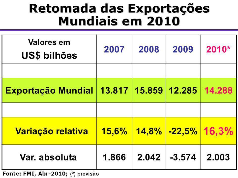Retomada das Exportações Mundiais em 2010 Valores em US$ bilhões 2007200820092010* Exportação Mundial13.81715.85912.28514.288 Variação relativa15,6%14
