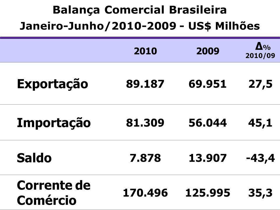 Principais Produtos Exportados por Pernambuco Janeiro/Junho – 2010 US$ Milhões FOB Valor Δ % 2010/09 Part.
