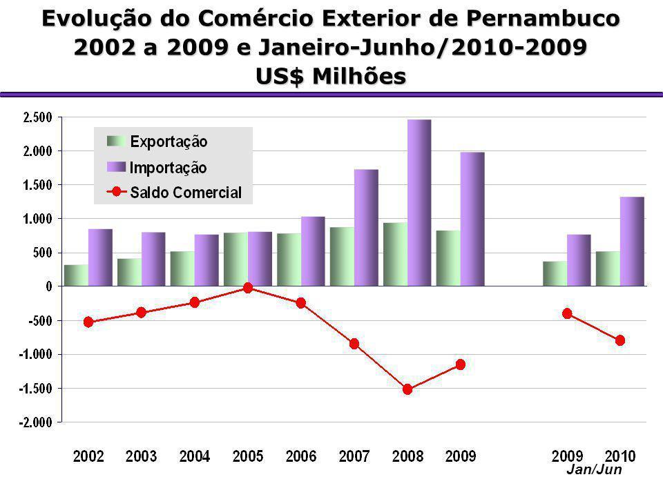 Jan/Jun Evolução do Comércio Exterior de Pernambuco 2002 a 2009 e Janeiro-Junho/2010-2009 US$ Milhões