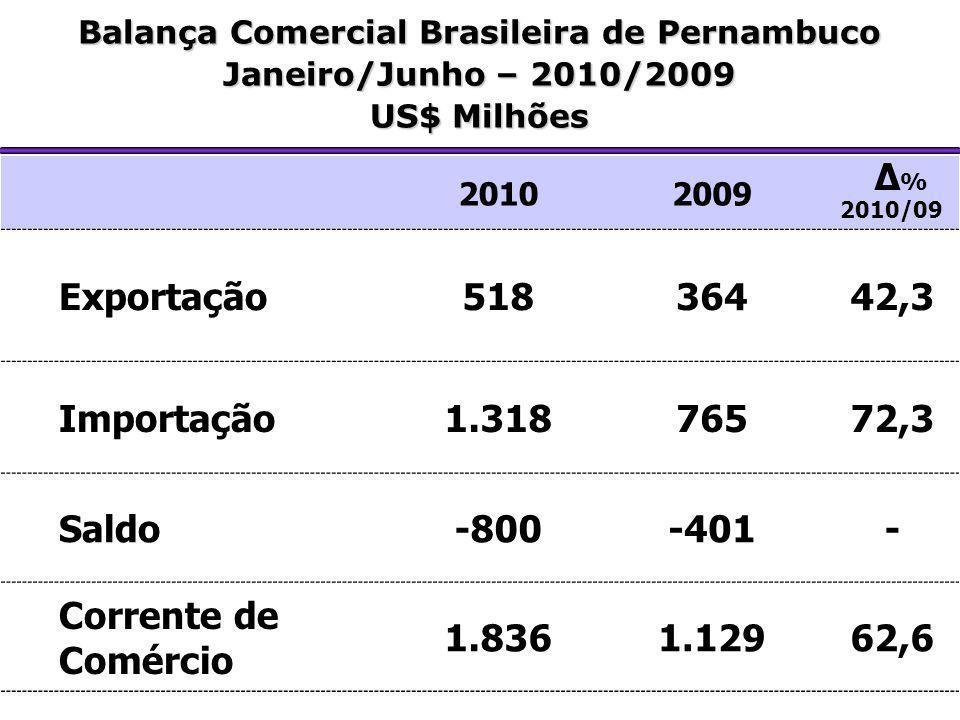 20102009 Δ % 2010/09 Exportação51836442,3 Importação1.31876572,3 Saldo-800-401- Corrente de Comércio 1.8361.12962,6 Balança Comercial Brasileira de Pe