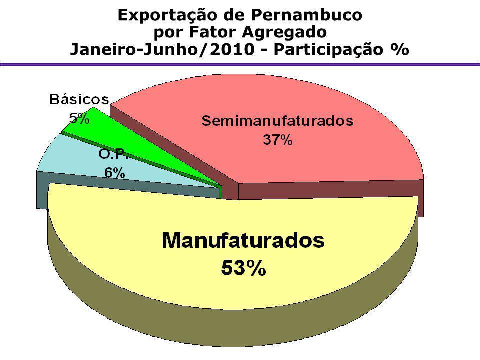 Exportação de Pernambuco por Fator Agregado Janeiro-Junho/2010 - Participação %