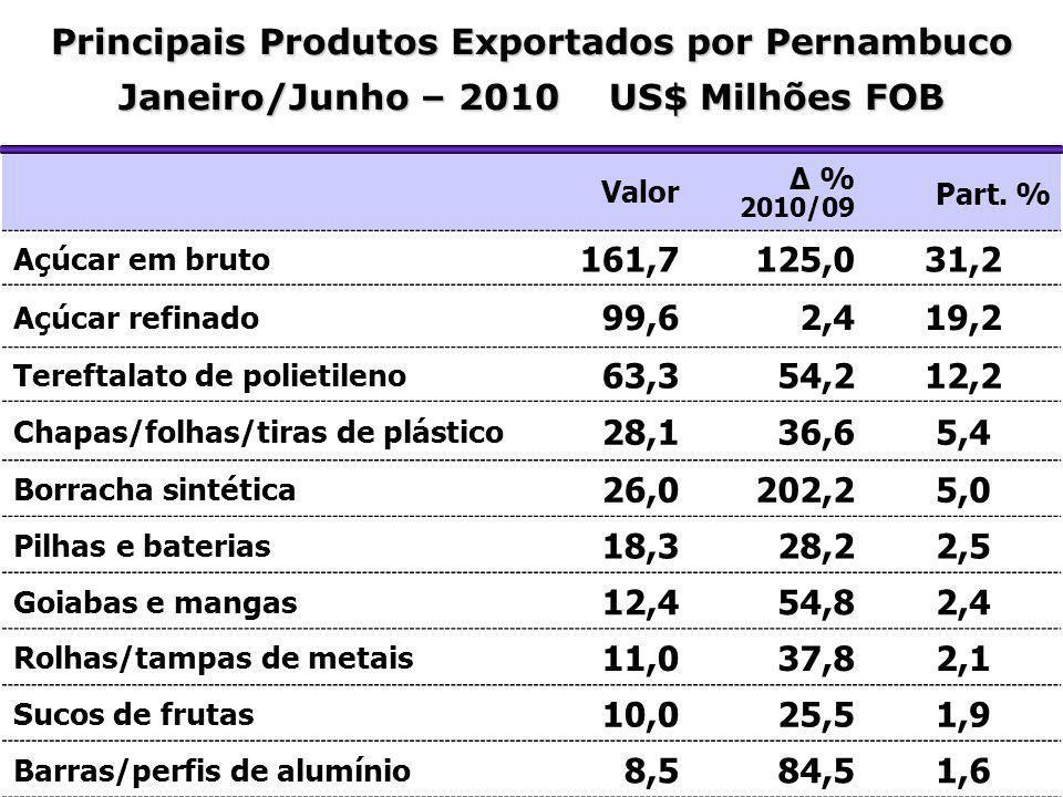 Principais Produtos Exportados por Pernambuco Janeiro/Junho – 2010 US$ Milhões FOB Valor Δ % 2010/09 Part. % Açúcar em bruto 161,7125,031,2 Açúcar ref