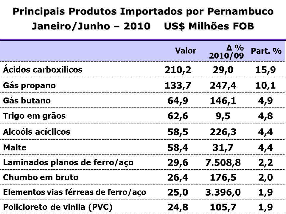 Principais Produtos Importados por Pernambuco Janeiro/Junho – 2010 US$ Milhões FOB Valor Δ % 2010/09 Part. % Ácidos carboxílicos 210,229,015,9 Gás pro