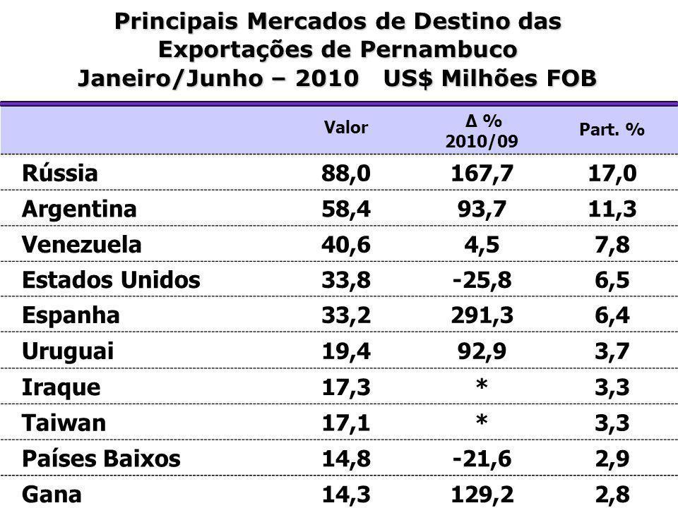 Valor Δ % 2010/09 Part. % Rússia 88,0167,717,0 Argentina 58,493,711,3 Venezuela 40,64,57,8 Estados Unidos 33,8-25,86,5 Espanha 33,2291,36,4 Uruguai 19
