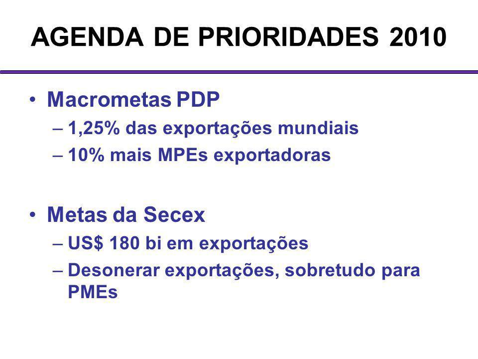 AGENDA DE PRIORIDADES 2010 Macrometas PDP –1,25% das exportações mundiais –10% mais MPEs exportadoras Metas da Secex –US$ 180 bi em exportações –Deson