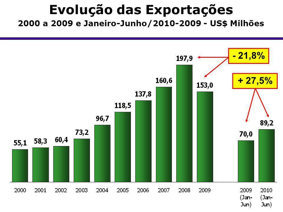 Evolução das Exportações 2000 a 2009 e Janeiro-Junho/2010-2009 - US$ Milhões - 21,8% + 27,5%