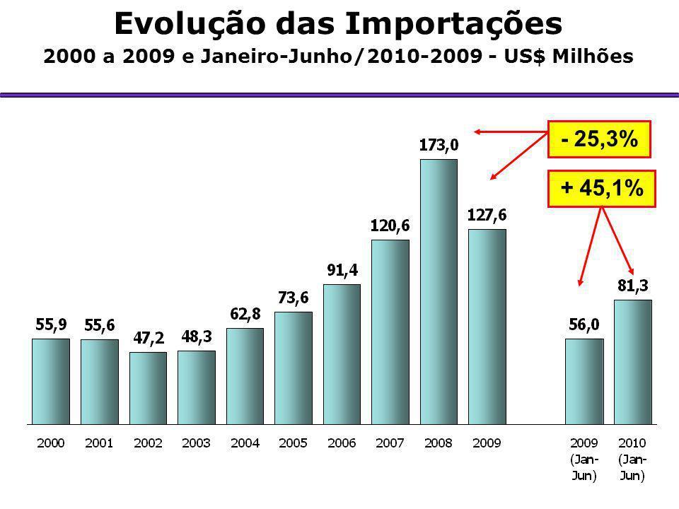 Evolução do Saldo Comercial 2000 a 2009 e Janeiro-Junho/2010-2009 - US$ Milhões + 2,8% - 43,4%