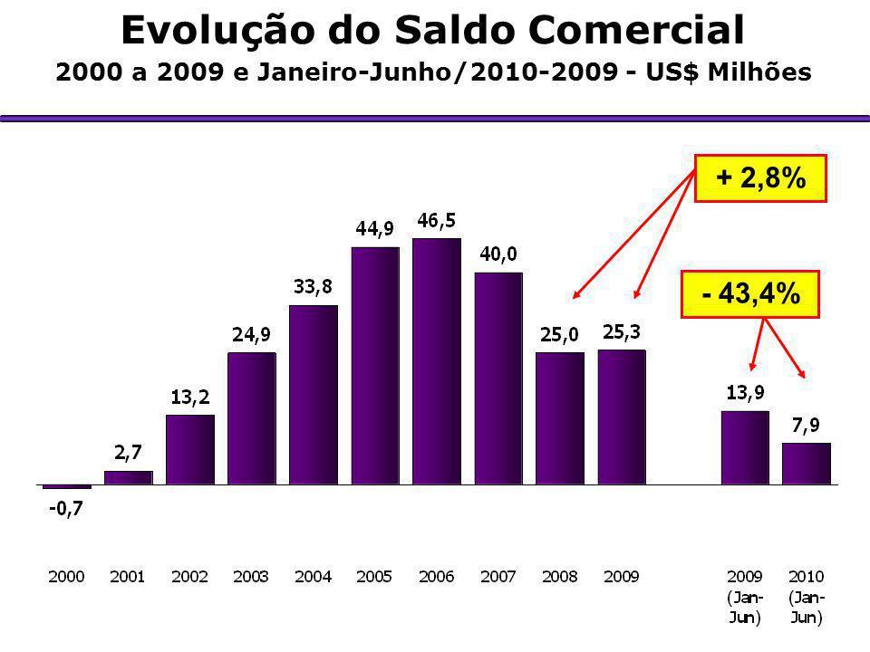 Valor Δ % 2010/09 Part.