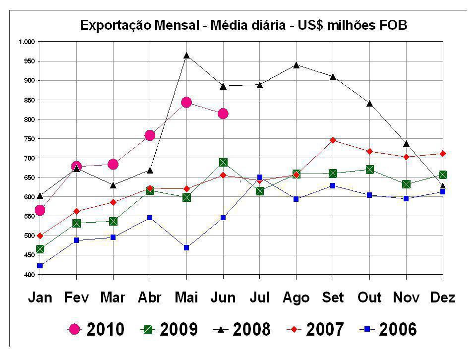 Retomada das Exportações Mundiais em 2010 Valores em US$ bilhões 2007200820092010* Exportação Mundial13.81715.85912.28514.288 Variação relativa15,6%14,8%-22,5% 16,3% Var.
