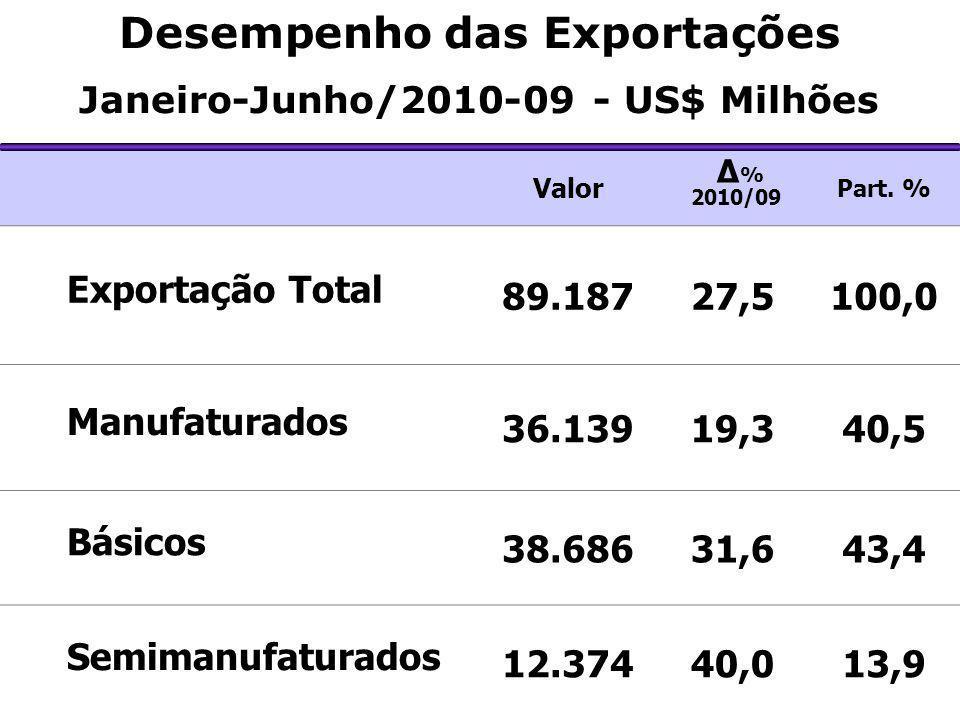 Valor Δ % 2010/09 Part. % Exportação Total 89.18727,5100,0 Manufaturados 36.13919,340,5 Básicos 38.68631,643,4 Semimanufaturados 12.37440,013,9 Desemp