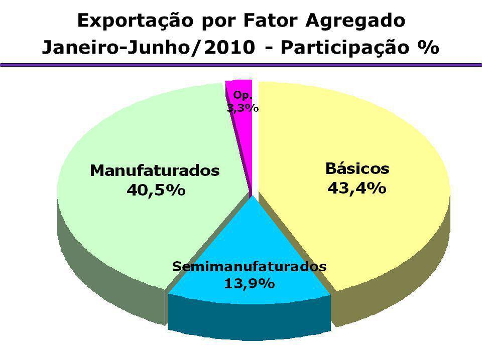 Exportação por Fator Agregado Janeiro-Junho/2010 - Participação %