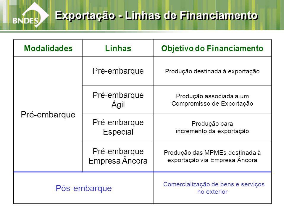 Exportação - Linhas de Financiamento ModalidadesLinhasObjetivo do Financiamento Pré-embarque Produção destinada à exportação Pré-embarque Ágil Produçã