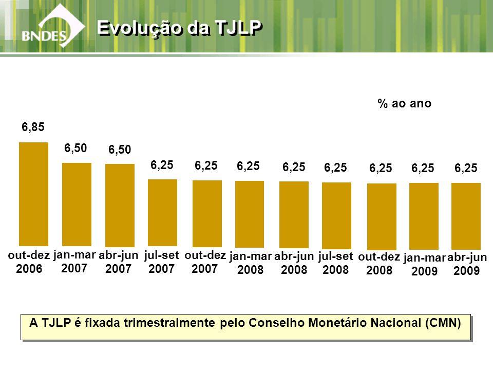 Evolução da TJLP A TJLP é fixada trimestralmente pelo Conselho Monetário Nacional (CMN) out-dez 2006 % ao ano jan-mar 2007 abr-jun 2007 jul-set 2007 out-dez 2007 jan-mar 2008 abr-jun 2008 jul-set 2008 out-dez 2008 jan-mar 2009 abr-jun 2009 6,85 6,50 6,25