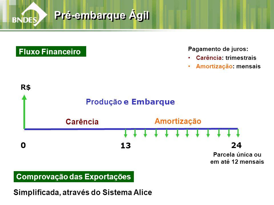 Pré-embarque Ágil R$ Parcela única ou em até 12 mensais Produção e Embarque Amortização 0 13 24 Carência Pagamento de juros: Carência: trimestrais Amortização: mensais Fluxo Financeiro Comprovação das Exportações Simplificada, através do Sistema Alice