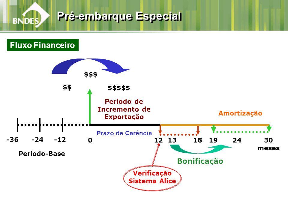 Amortização 01230 meses -36-24-12 Período-Base 2419 Fluxo Financeiro Período de Incremento de Exportação $$ $$$$$ $$$ Verificação Sistema Alice Prazo