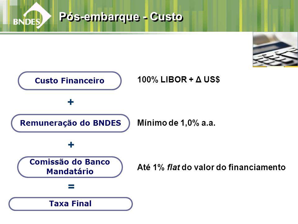 100% LIBOR + Δ US$ Mínimo de 1,0% a.a. Até 1% flat do valor do financiamento Pós-embarque - Custo Custo Financeiro + + = Taxa Final Remuneração do BND