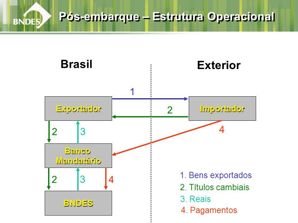Pós-embarque – Estrutura Operacional Exportador Brasil BancoMandatário BNDES Importador Exterior 1.