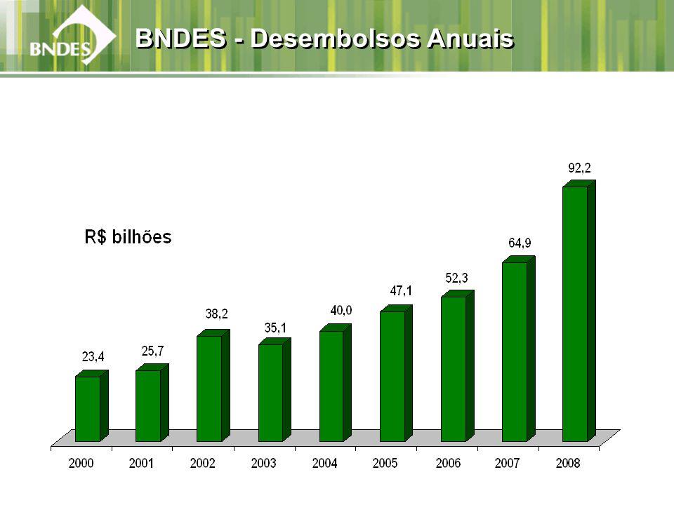 BNDES - Desembolsos Anuais